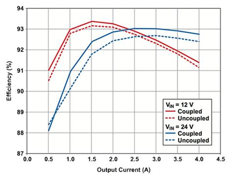 coupled inductor tina ti comparing coupled and uncoupled inductor digikey
