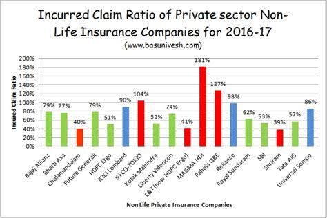 best health insurance companies of 2016 the simple dollar irda incurred claim ratio 2016 17 best health insurance