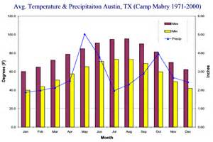 Tx Weather Yearly Average Temperatures In Myideasbedroom
