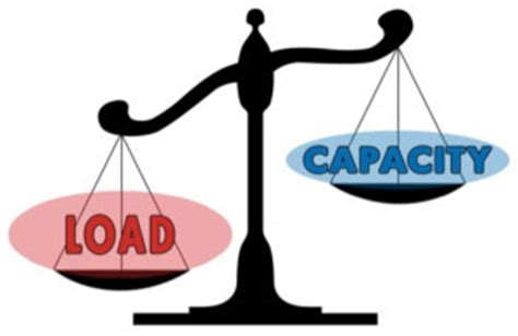 Capacity load and capacity calculation for garments production