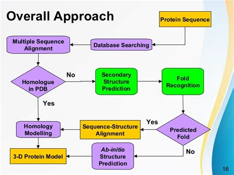 protein 3d structure prediction methods for protein structure prediction