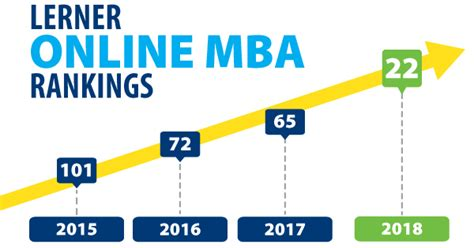 Mba Student Experience Rankings by Lerner Up To 22nd In Us News Mba Ranking
