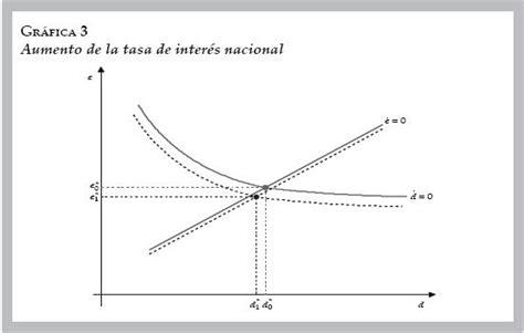 qu pasa con los intereses sobre las cesantas que se tipo de cambio tasa de inter 233 s y din 225 mica de la deuda