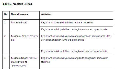 Mandiri Pendidilan Pancasila Dan Kewarganegaraan Untuk Smp Kelas V11 sejarah museum museum untuk persatuan dalam perbedaan