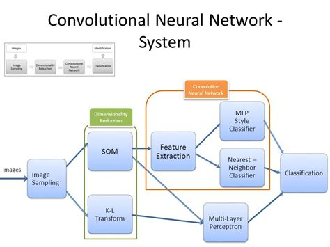convolutional neural networks guide to algorithms artificial neurons and learning artificial intelligence volume 2 books recognition a convolutional neural network approach
