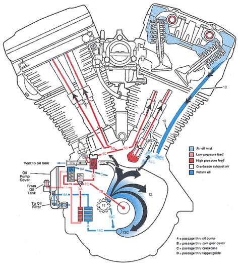 harley davidson engine diagram harley engine diagram get free image about