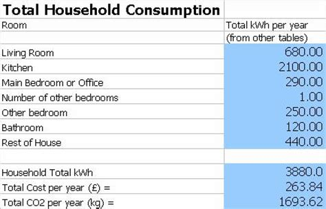 average kwh usage per year needs to include daily standing charge of 11p per day 163 40 15