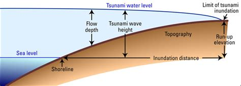 how are measured surprises from the deadly september 29 2009 samoa tsunami