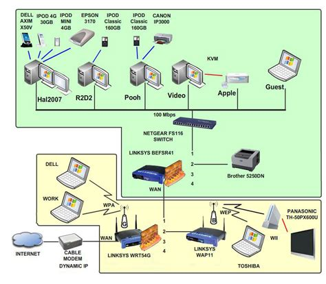 network wiring layout image gallery network connection diagram