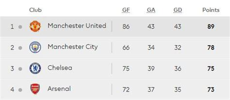 premiership youth table 10 games to go analysing lfc s premier league run in