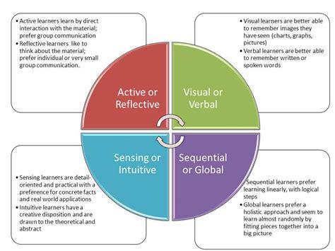 4 designer illustration style education incorporating learning styles into program design lsu