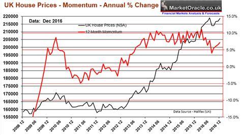 house price predictions 2017 no uk house prices brexit crash 2016 despite london