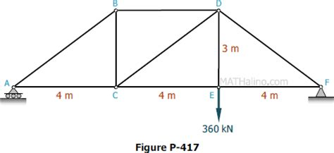 method of sections exle problems problem 417 roof truss by method of sections