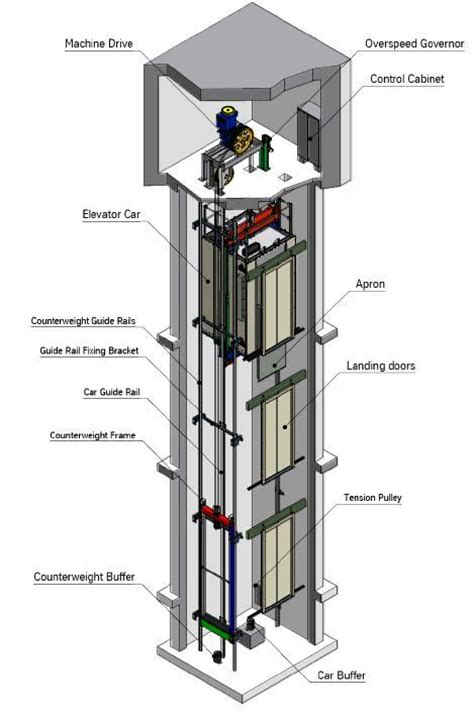 elevator diagram principles of engineering at rmhs january 2016