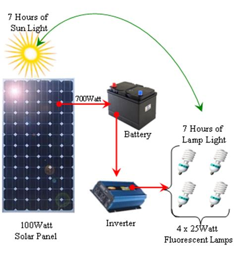 diy solar electricity battery reconditioning for storing electricity from a diy solar panels system