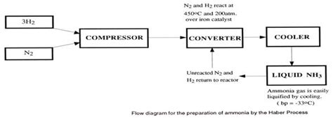 haber bosch process diagram flow diagram haber process gallery how to guide and refrence