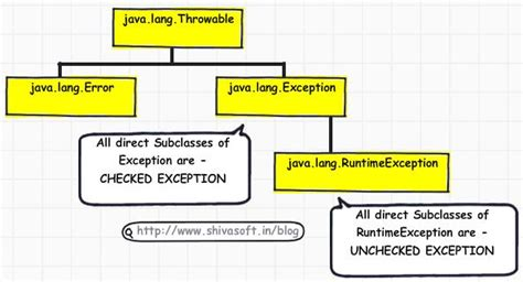 repository pattern exception handling exception and error handling framework in java jitendra