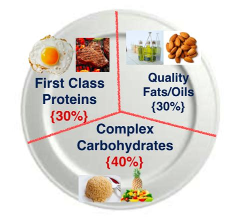 carbohydrates ratio the ratio of building protein carbs fats