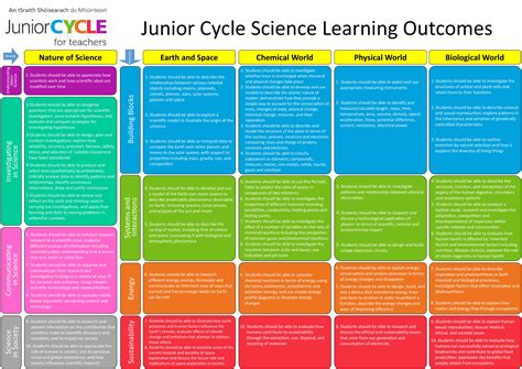 Pdf New Science Learning Learn Harmony by Science Resources Junior Cycle For Teachers Jct