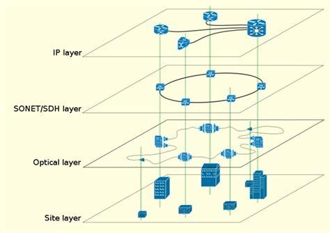 network design adalah keselamatan rangkaian komputer amanz