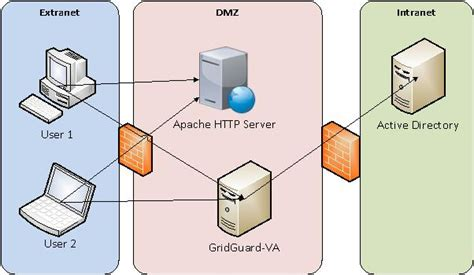 what is a system architecture diagram system architecture syferlock help center