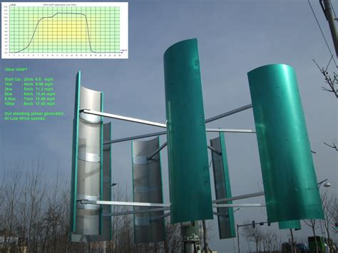 verticle axis wind turbines vawt