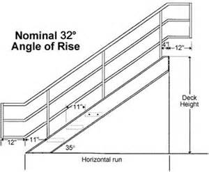 Osha Standard Handrail Height Industrial Handrail Dimensions Bing Images