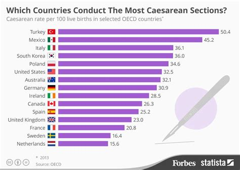 percentage of c sections which countries have the highest caesarean section rates