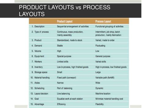 product layout process design of production and service systems facilities
