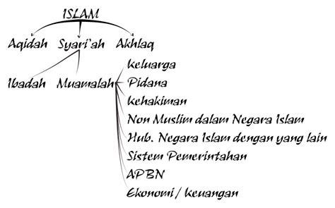 Kumpulan Kaidah Ushul Fiqh tugas akhir ekonomi syariah kumpulan 15 artikel pilihan