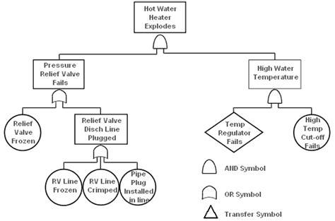 failure tree analysis template fault tree analysis qualitytrainingportal