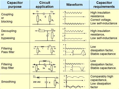 electrical engineering world capacitors purpose circuit application waveform  requirements