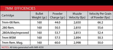 Shoo Emeron 270 Ml powder burn rate chart the area the pressure curve