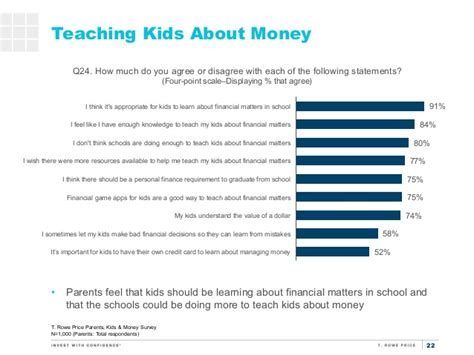 Money Surveys For Kids - 7th annual parents kids and money survey 2015
