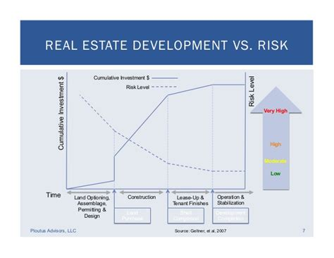 What Does Mba In Real Estate Developemnt by Real Estate Development Financial Feasibility