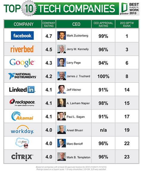 Top Mba Companies by The Tech Companies With The Happiest Employees Dice Insights