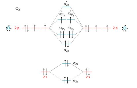 mot diagram of oxygen what s the mot diagram of o2 2 ion quora