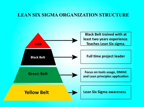 file lean six sigma structure pyramid svg