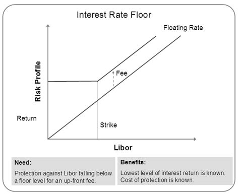 Libor Floor by How Interest Rate Floors Work Finance