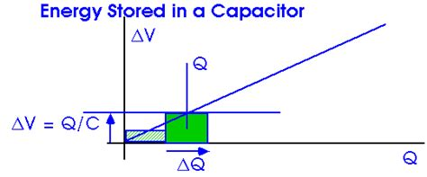 energy stored in a capacitor hyperphysics capacitors
