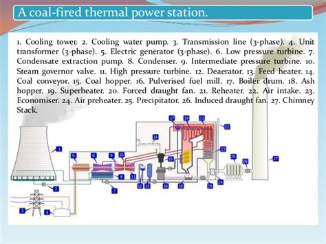 discuss the working of thermal power plant also draw its layout thermal power plant basic to knowledge