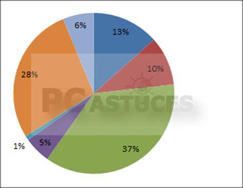 faire un diagramme circulaire excel afficher les valeurs sous la forme de pourcentages excel