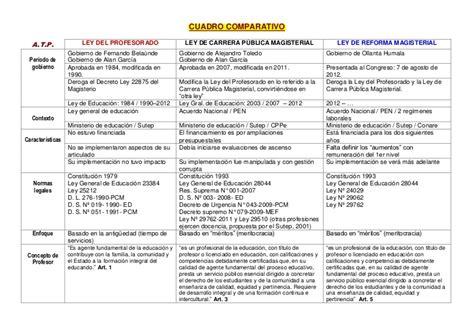 cuadro comparativo leyes de educacion en argentina cuadro comparativo tres leyes actuales