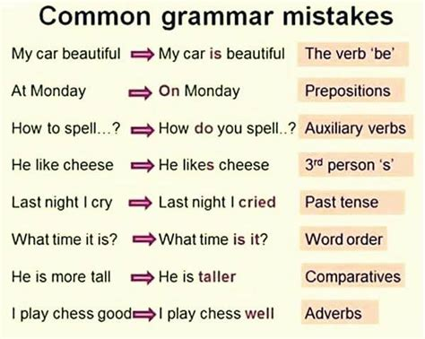 how to date a common mistake that s commit in winning a books common grammar mistakes in conversations
