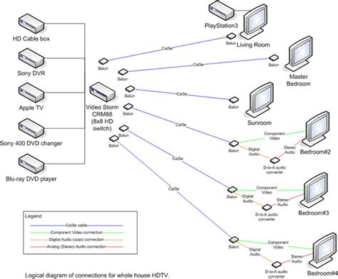 whole house dvr wiring diagram get free image about