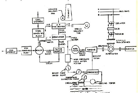 layout of modern steam power plant power plant instrumentation control