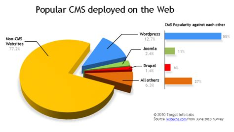 best cms to use does it matter what cms to use in order to a visually