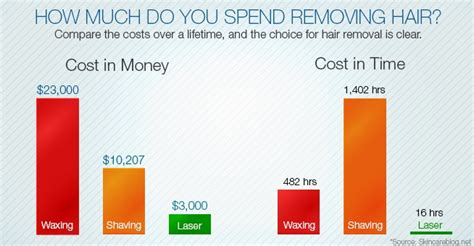 how much does laser hair removal cost on back how much do you spend removing hair tri county laser center