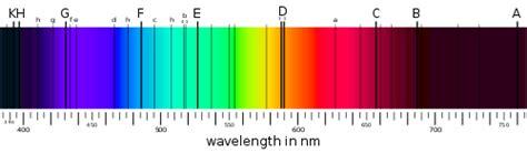 lade spettro solare absorptionsspektrum den frie encyklop 230 di
