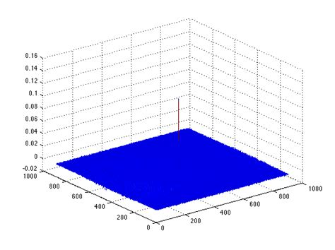 template matching matlab image processing matlab template matching using fft